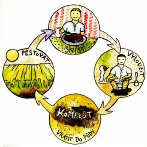 Z knihy Kompletní návod k vytvoření ekozahrady a rodového statku od Jaroslava Svobodu